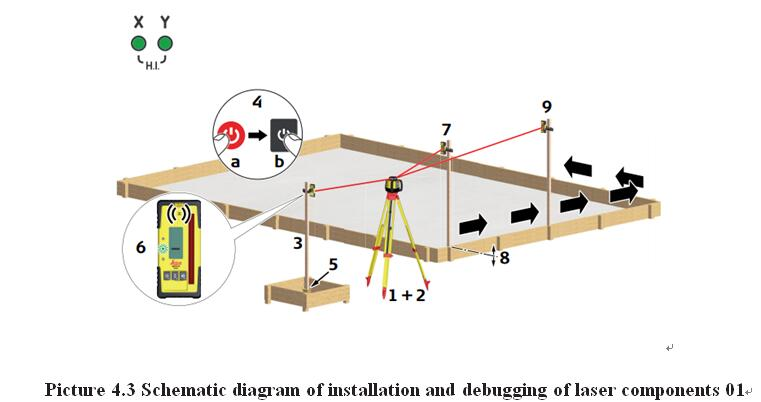 Picture 4.3 Schematic diagram of installation and debugging of laser components 01