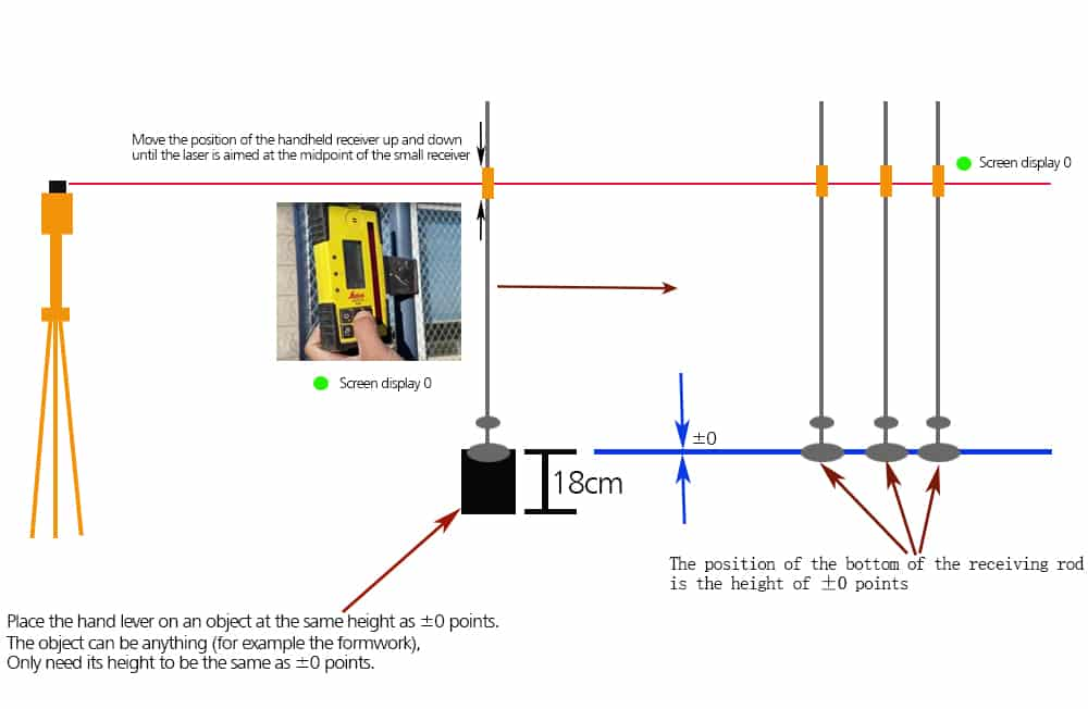 Set the leveling height of the laser screed machine